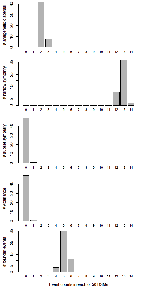DEC+J_M3b_strat_histograms_of_event_counts.png