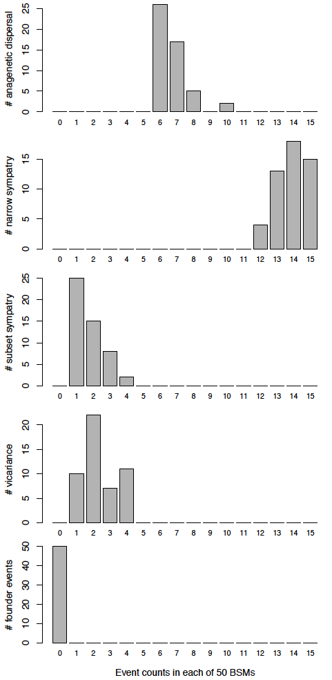 DEC_M3b_strat_histograms_of_event_counts.png