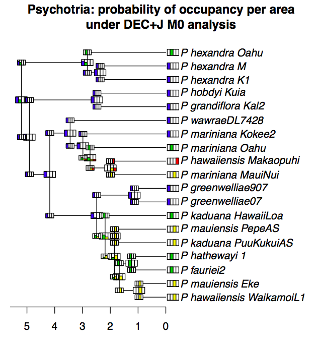 BioGeoBEARS_per-area_probabilities_plot_Psychotria_DEC%2BJ_M0.png