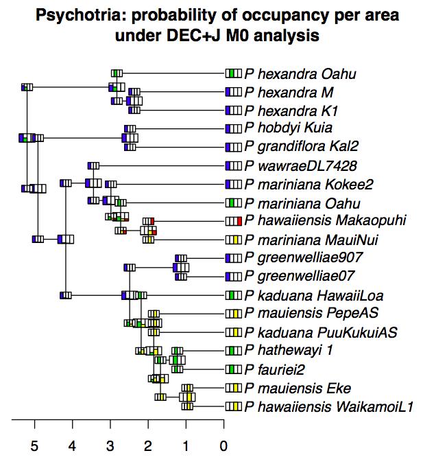 BioGeoBEARS_per-area_probabilities_plot_Psychotria_DEC_M0.png