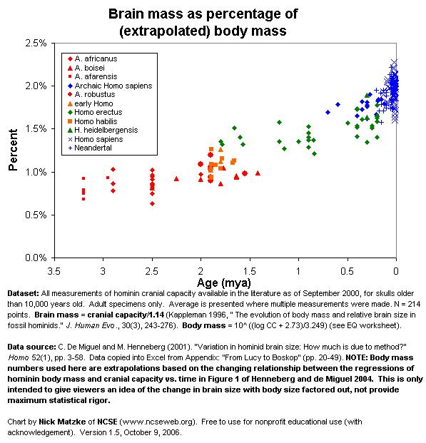 fossil_hominin_brain_percent_lg.png