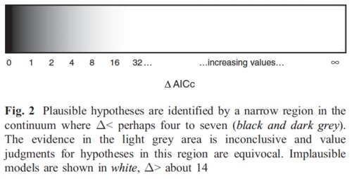 Burnham_Anderson_Huyvaert_2011_BehEcoSociobio_AIC_ecology_discrete_Figure2.png
